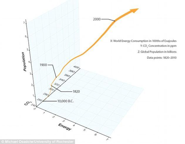 图为人口数量增长、总能耗以及大气二氧化碳浓度的变化曲线,时间范围是从公元前1万年至今。科学家们使用类似这样的数据来评估一个文明消亡的可能时间