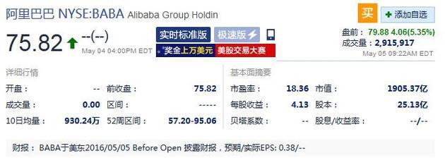 阿里巴巴周四盘前大涨超5%