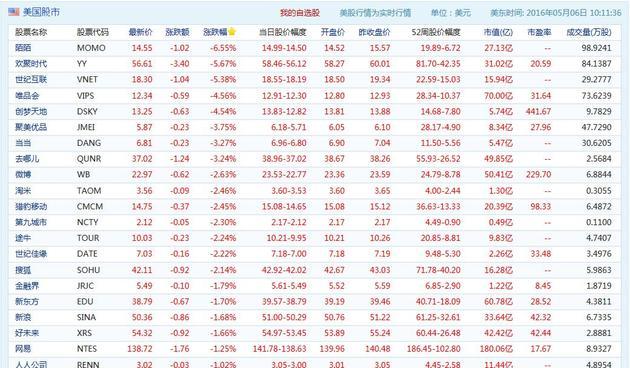 证监会表态后中概股早盘开跌 陌陌YY跌幅达6%