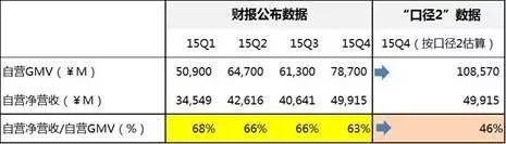 """京东GMV凭空多出521亿 艾瑞""""量身定制""""?"""