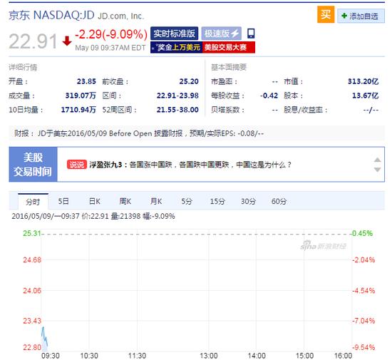 京东早盘大跌9% 股价跌2.29美元