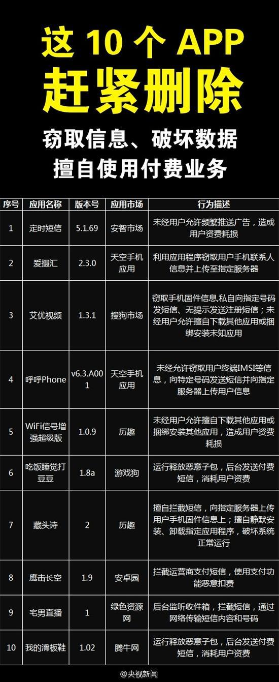 广东省公安机关曝光安全问题突出的10款App