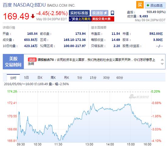 网信办要求立即整改竞价排名 百度周一股价下跌2%