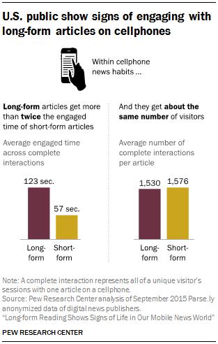 长篇新闻的阅读数和短篇几乎相同,但是阅读时间却是短篇新闻的两倍。