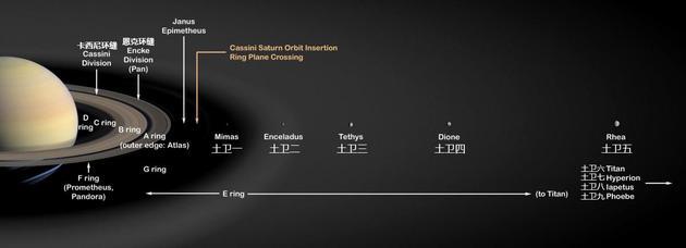 新研究发现,土卫五和所有更靠近土星的卫星,包括土星光环在内,或许都形成于区区1亿年前。更外侧的卫星(图中并未画出),包括最大的土卫六,可能与土星本身一样古老。图片来源:NASA/JPL