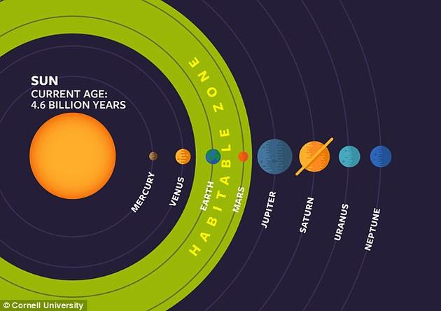 """天文學家在搜索系外行星時,如果發現可能適宜生命存在的星球時,經常會使用""""宜居帶""""(綠色)這個詞彙。"""