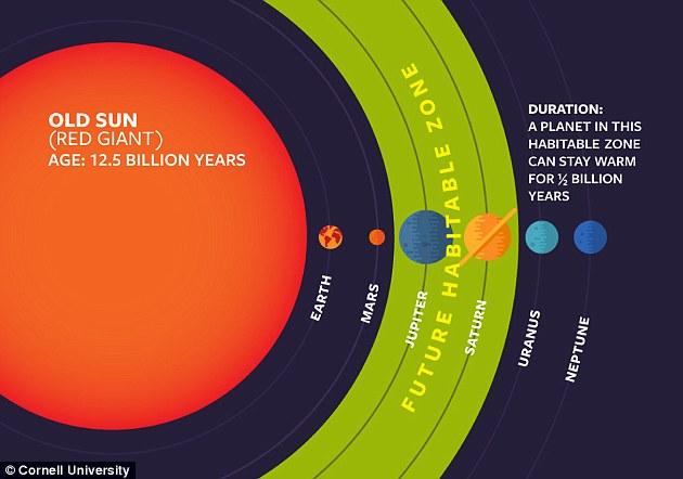 在未來數十年億后,太陽將變成一顆紅巨星,讓遙遠的世界,如木星、土星、海王星以及它們的衛星變得溫暖起來。這就可能建立起一個新的紅巨星宜居帶,其中包括了木星、土星、海王星等。