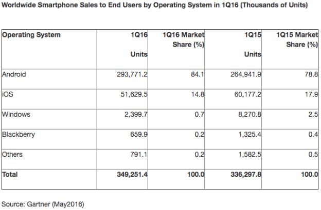 2016年第一季度全球智能手机系统市场份额