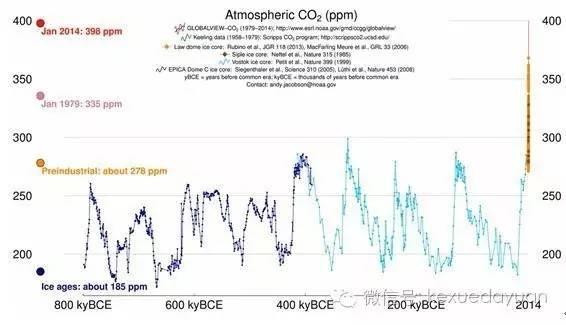 全球历史上二氧化碳排放情况