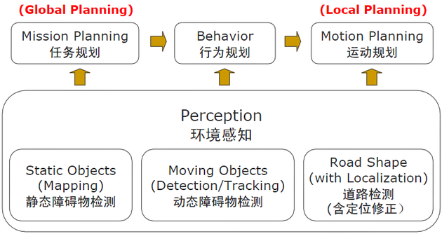图1  无人驾驶汽车行为决策系统的结构
