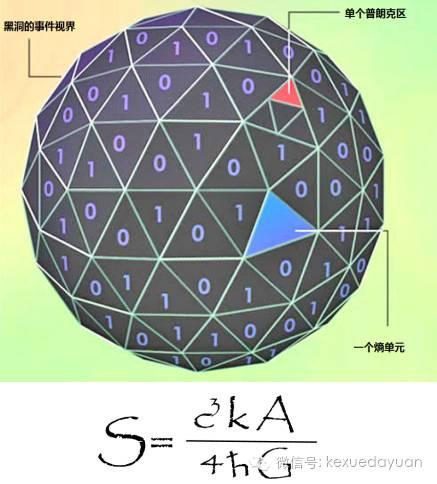 图3.黑洞熵公式(张宏宝提供)