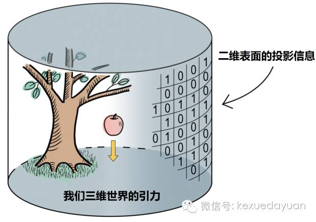 图4.三维世界中引力事件在二维表面的信息投影(张宏宝提供)