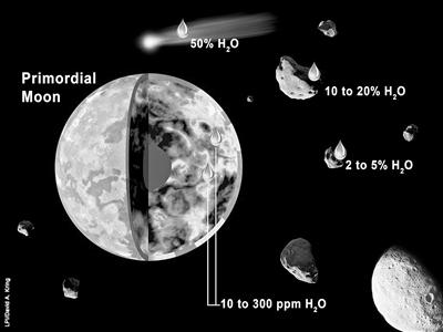 月球内部水来源示意图