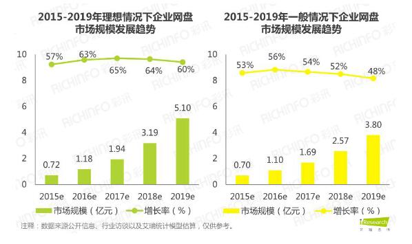 中国企业网盘市场现状及未来发展透视