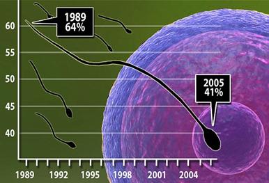 图1 男性正常精子百分率在过去30年里的下降趋势。来源:MailOnline
