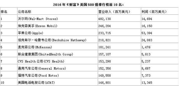 2016年《财富》美国500强榜单出炉 苹果晋身前三甲