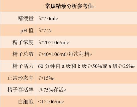 图2 精液常规检查项目