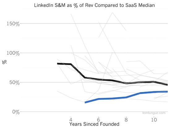 为什么微软溢价50%并购LinkedIn 估值、增长及背后的魔法