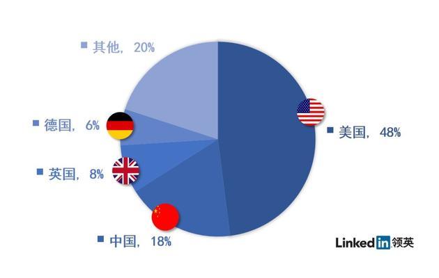 领英发布全球VR人才报告:中国需求仅次于美国
