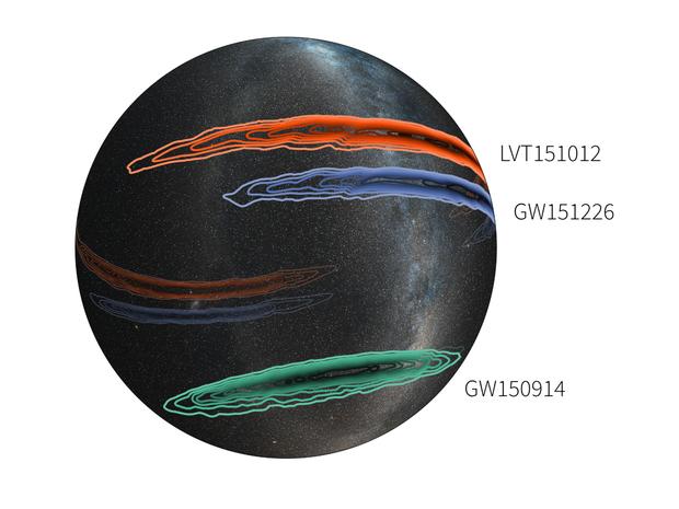 这一三维投影地图展示的是LIGO全部三次引力波探测信号(包括两次确凿的引力波信号探测和一次疑似信号探测结果)的可能信号源位置。两次确认的引力波信号分别是GW150914(绿色)和GW151226(蓝色),图中第三个区域代表的则是一个疑似信号(LVT151012,红色)。图中不同颜色线条区域代表不同的置信度水平:最外侧线条代表大约90%置信度,最内侧则代表大约10%置信水平