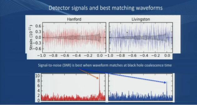今日凌晨发布会现场发布的此次引力波事件的信号图