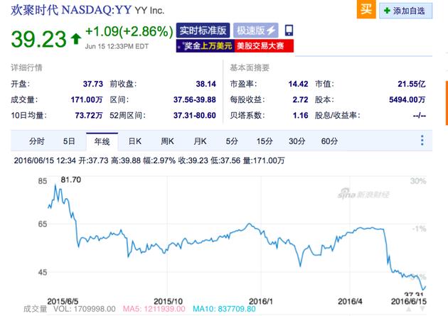 自宣布私有化以来,YY股价一路狂跌