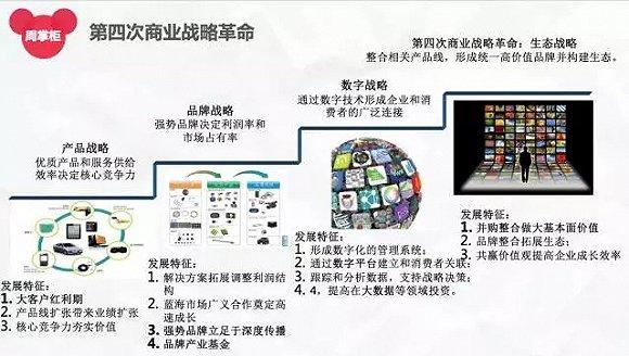 图5:人力文明发展的四个阶段