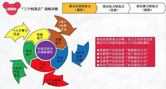 """图1:""""三个制高点""""战略诊断之""""商业价值制高点"""""""