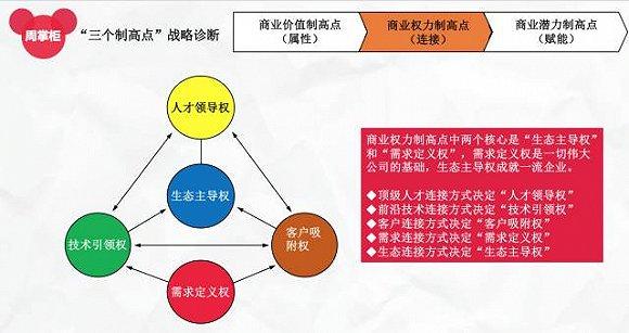 """图2:""""三个制高点""""战略诊断之""""商业权力制高点"""""""