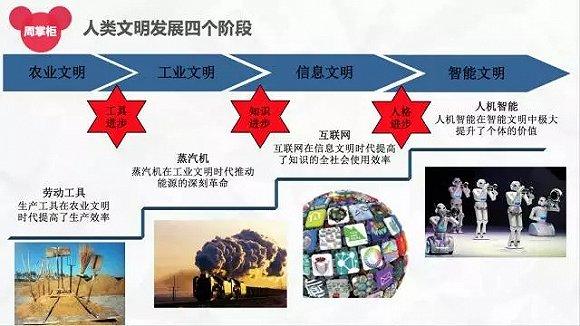 图4:第四次商业战略革命