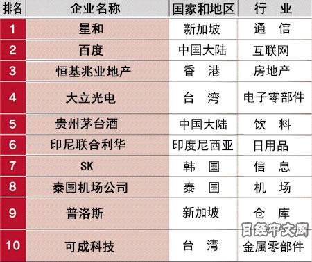 日媒盘点亚洲赚钱能力最强企业:百度位列第二