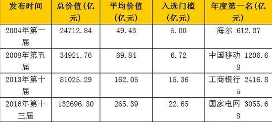 ▲中国500最具价值品牌13年演变(2004-2016)