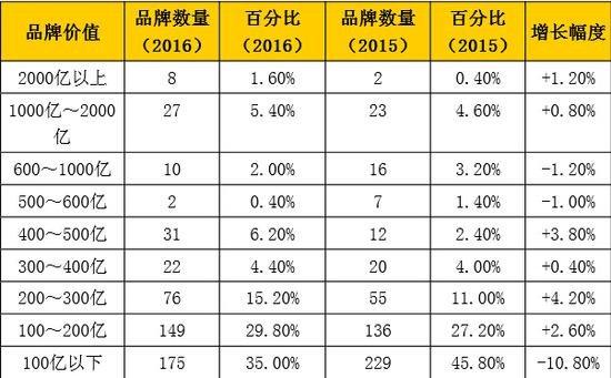 ▲2016年《中国500最具价值品牌》价值范围分布