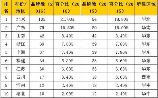 ▲2016年《中国500最具价值品牌》区域分布(前10名省市)