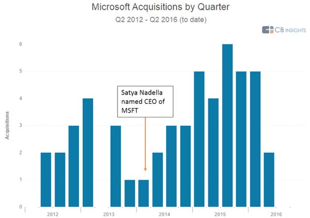 再看微软收购Linkedln:加速收购的又一次冲动?图片