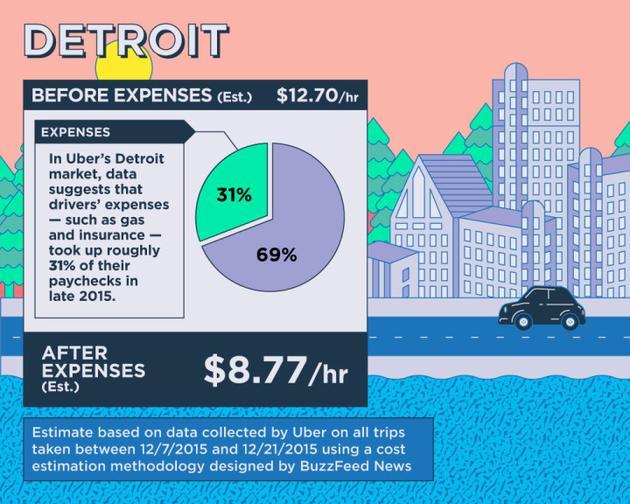 美国Uber司机时薪多少?与超市员工类似图片