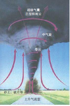 龙卷风形成机理(图片来源自《力学与实践》)