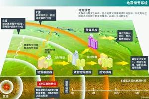 北京将建地震风险预警系统 震后5至10秒预警