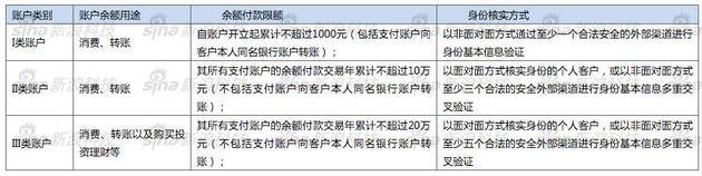 《非银行支付机构网络支付管理办法》对三类账户的界定