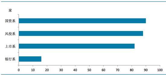 图2 各背景网贷平台数量(数据来源:网贷之家、盈灿咨询)