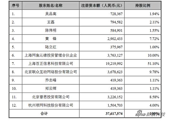 本次投资后上海网鱼信息科技有限公司的股权结构