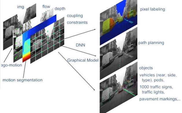 Mobileye 为特斯拉提供的自动驾驶系统是全球首个实际上路的DNN。来源:wccftech.com/