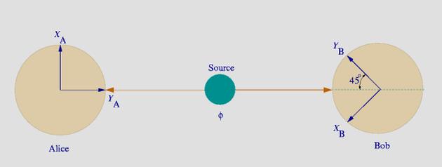 创造两个互相纠缠的光子以后,哪怕将它们分开很远,我们也可以通过测量其中一个的状态来得知关于另一个的信息。图片来源:Melissa Meister