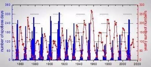 1849年以来每年无黑子日和年均黑子数