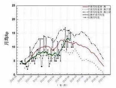 第24运动周Ap指数平滑月均值猜测