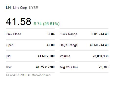 今年科技行业最大IPO:LINE首日大涨26% 市值破87亿美元图片
