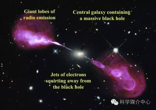 图中的射电星系(武仙座A)由黑洞提供能量,根据美国国家射电天文台获得的图像可知,射电辐射(红色)与光辐射(白色)相互重叠。