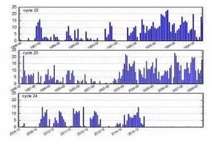 第22-24运动周高能电子暴产生次数分布图