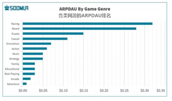 数据告诉你口袋妖怪Go有多火:赚钱能力比休闲网游高两倍图片 第6张