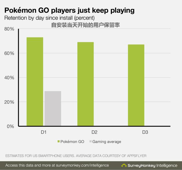 数据告诉你口袋妖怪Go有多火:赚钱能力比休闲网游高两倍图片 第4张